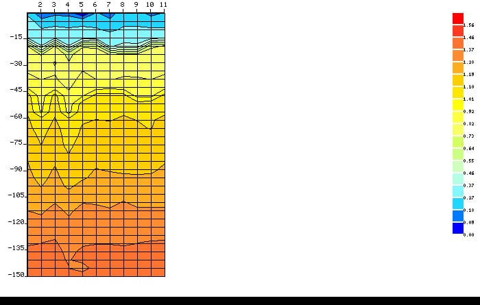 Graph showing water points and geological make up of the site